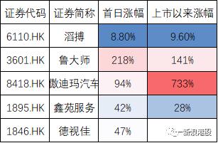 【上海期货配资】港股新股炒疯了:有股票三日炒733% 新股暗盘续暴涨