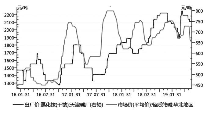 圖為純堿與氯化銨價格走勢對比