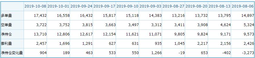 事實上,今年鈀金的走勢並非一帆風順,在3月和7月出現過兩波大幅回調,其中3月28日重挫7.9%創該品種上市以來歷史最大單日跌幅。 因此不少機構在看漲鈀金價格的同時還指出,未來市場仍存在一些下行風險。 美銀美林今年3月將鈀金2019年目標價上調至2000美元/盎司。 但在最近發布的研報中,該行認為黃金、白銀等走勢不確定性將對鈀金形成連帶影響,此外需要防範多頭做多意願有限空頭反撲的風險。