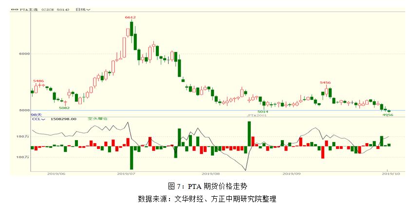 近日,PTA空头多次增仓,目前来看5000点的支撑已突破。基于PTA远期过剩的供需格局,我们认为PTA整体上将持续偏弱运行,向上大幅反弹的可能性不大。且供需过剩之下,需要着重关注成本端的底部支撑在哪,因此后续影响PTA价格的首要因素将是原油与PX产能的投放进度。对于5000点下方的空间,我们认为在PX产能大量投放以及原油价格低迷的情形下,PTA成本有下移的趋势,这将给予PTA价格进一步下移的空间。