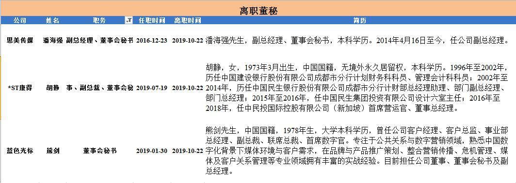 董秘日报:蓝色光标董秘熊剑离职