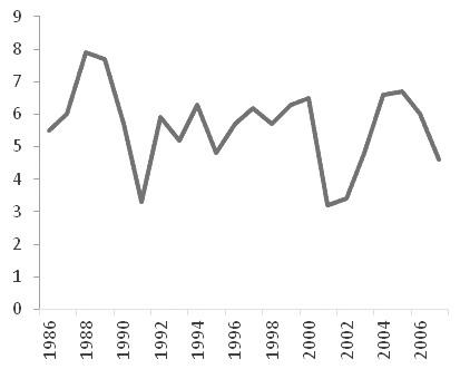 图为格林斯潘时代美国GDP(单位:%)