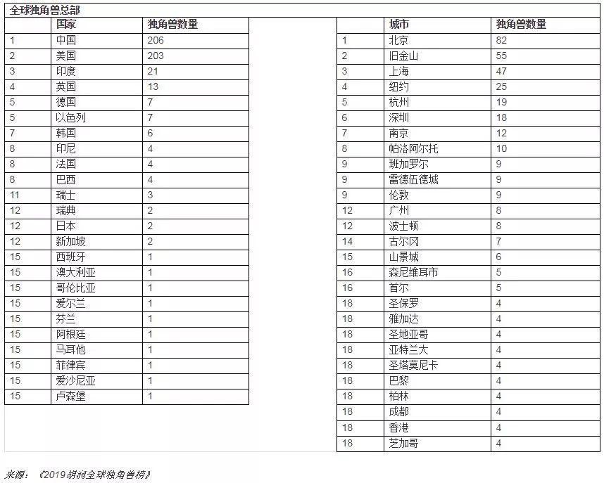 中国超越美国成为独角兽企业最多的国家!前三名都在中国丨附详细