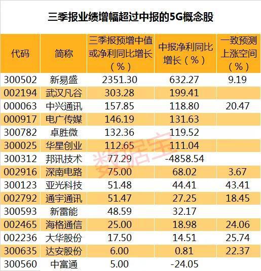 <b>三季報業績激增的5G概念股名單 2股年內股價翻番</b>