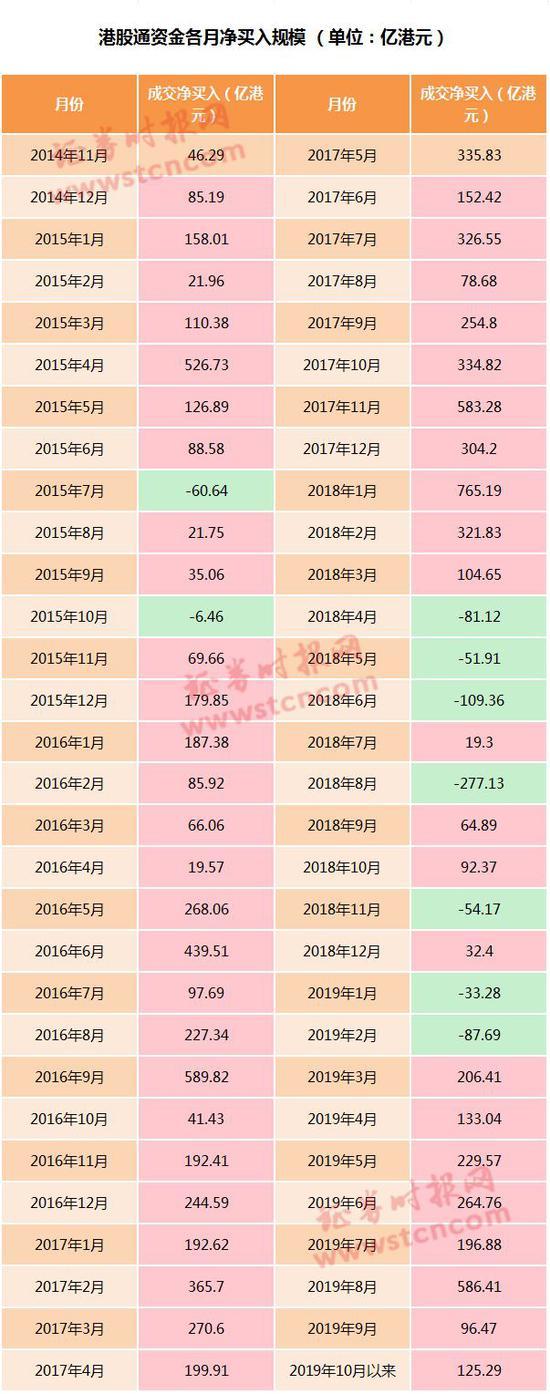 具体持股方面,截至上周末,南下港股通资金持有的工商银行(1398.HK)市值最高,超过1000亿港元,接下来分别为汇丰控股(0005.HK)、建设银行(0939.HK),以及腾讯控股(0700.HK),相应地持股市值分别为941亿港元、856亿港元,以及556亿港元。