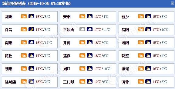冷空气发力河南阵风7至8级降温6到8℃ 周末气温渐升
