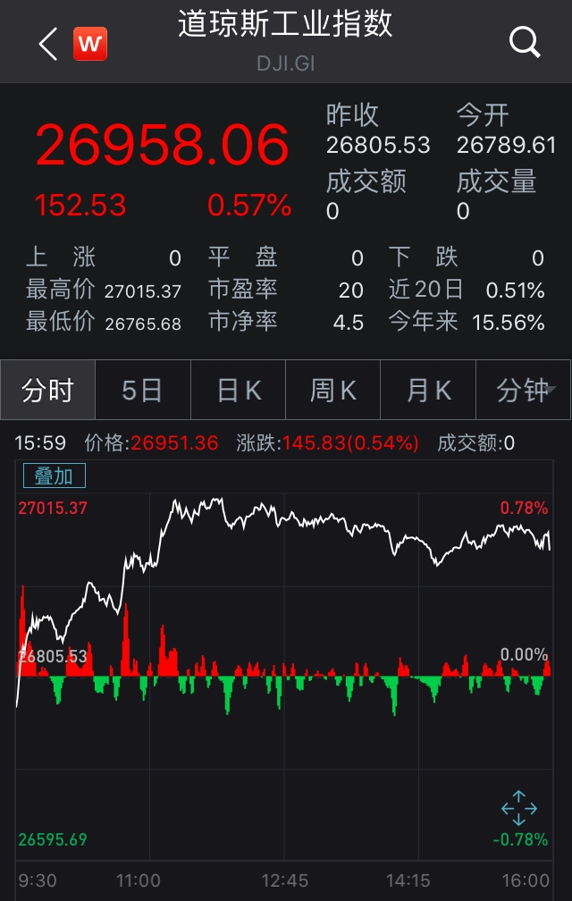 美股低开高走集体收红 区块链概念股迅雷暴涨107%