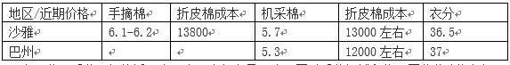 2019新疆(南疆)棉花产量及收购情况调研第一日调研通知