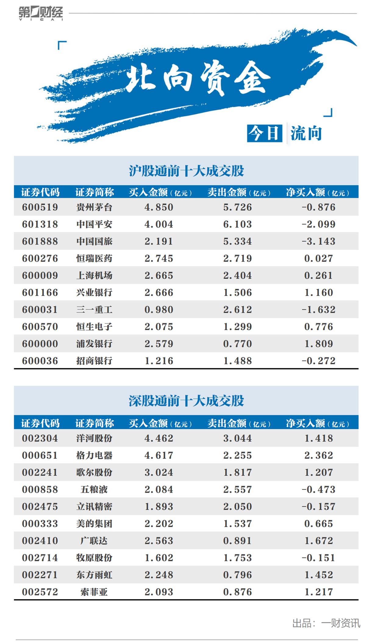 北向资金今日抛售中国国旅3.14亿元,机构建议短线暂时观望