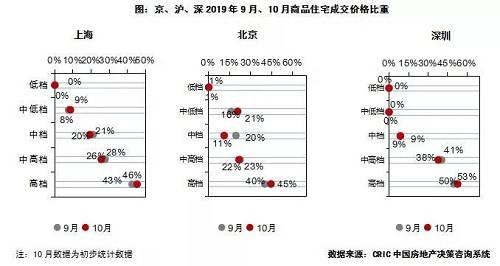 从面积段分布来看,本月深圳90平方米以下产品成交占比明显下跌6个百分点,90-144平方米产品上海、北京占比皆有回落而深圳呈上升趋势,其中90-120平方米产品,北京占比较上月减少5个百分点,深圳则较上月上涨6个百分点,涨跌幅表现最为突出。200平方米以上大面积段产品上海、北京成交占比显著回升,分别较上月增加4个百分点和5个百分点。