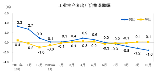 国家统计局:中国10月PPI同比下降1.6%