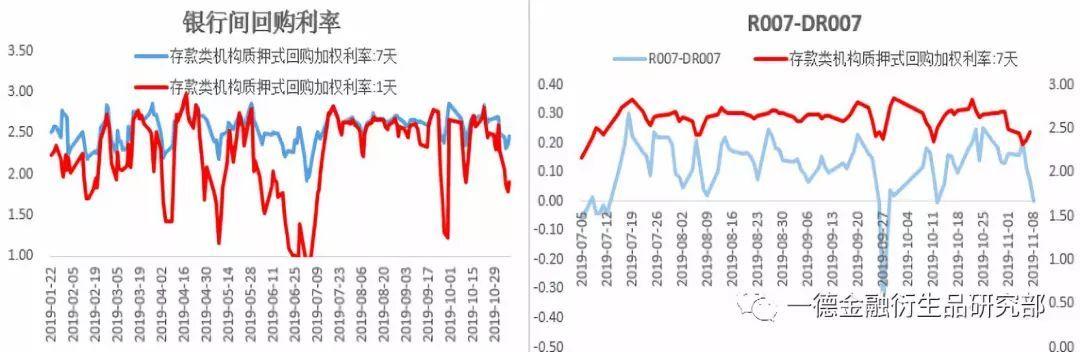 风险偏好回升, 期债易跌难涨