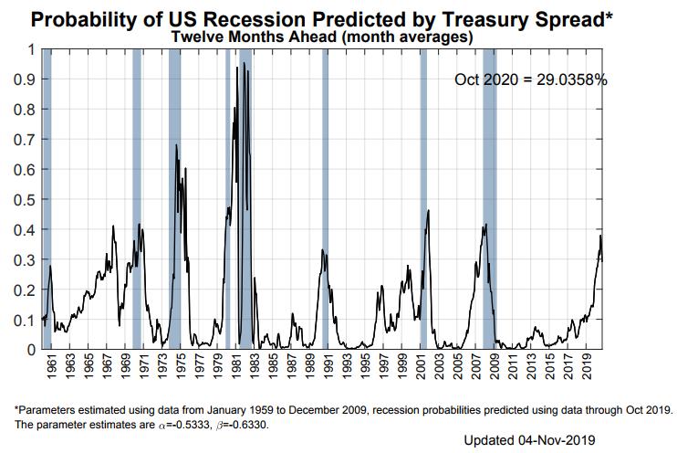 衰退风险已散?美股再创新高,未来一周将是关键时刻