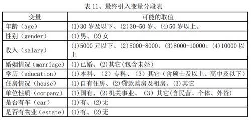 截自《基于数据挖掘技术的信用评分卡模型》(作者倪显情,下同)