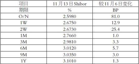 图为Shibor周度变化