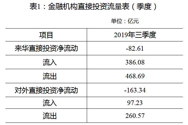 外汇局:三季度境内金融机构对境外直接投资净流出163亿元