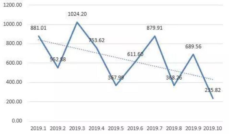 图:2019年1-10月典型上市房企融资情况(单位:亿元) 数据来源:同策研究院
