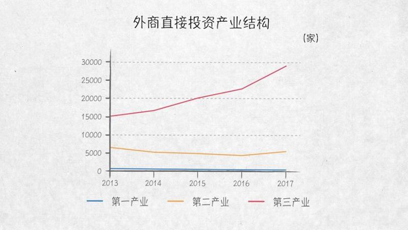 制造业是外商投资额最大的行业