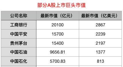 目前,中国最大石油企业中石油股价为5.53元,市值9656.81亿元。在2007年上市的首个交易日,中石油创下上市以来最高价48.62元(前复权价),市值近8万亿元,约合1.14万亿美元,远不及沙特阿美当前的估值。