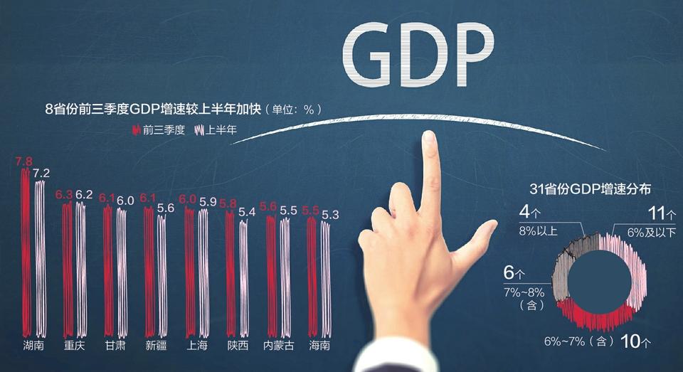 31省份晒经济三季报:7.7万亿!广东总量居首8.8%!云南增速第一