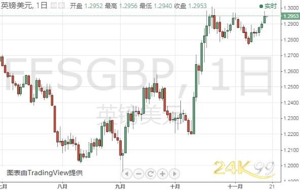 (英镑/美元日线图 来源:24K99)