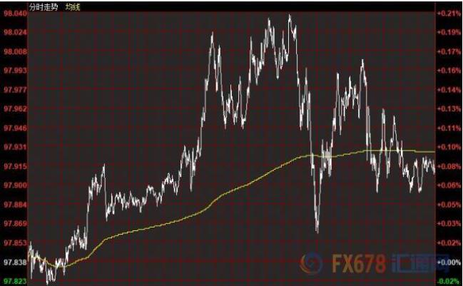 11月21日财经早餐:美联储将暂停降息,美元小幅上扬黄金持稳,油价大涨3%,欧银货币纪要来袭