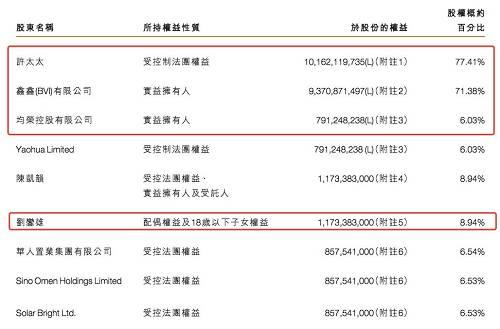福布斯中国富豪榜显示,许家印排名保持稳定,以1958.6亿元位列第三,仅次于马云和马化腾。
