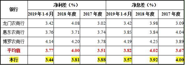 惠州農商銀行與同行息差對比(定增說明書)