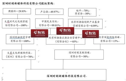 乐通股份:大股东周镇科关联资产非关联化注入 中小股东何以维权