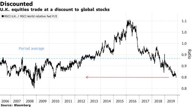 【图解】政治风险有望消退,英国股市将迎来重大投资机会