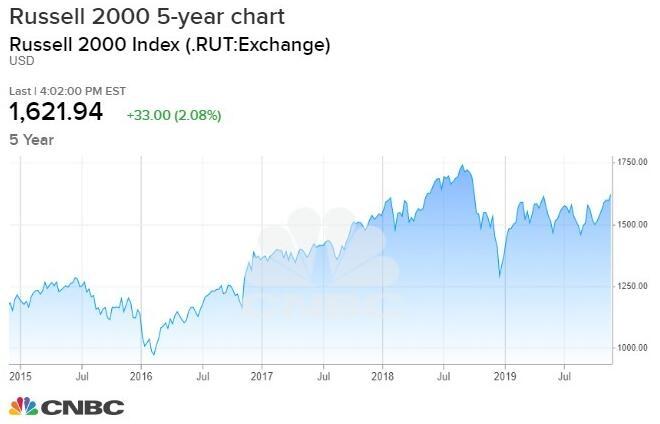 羅素2000指數攀上52周新高料將給美