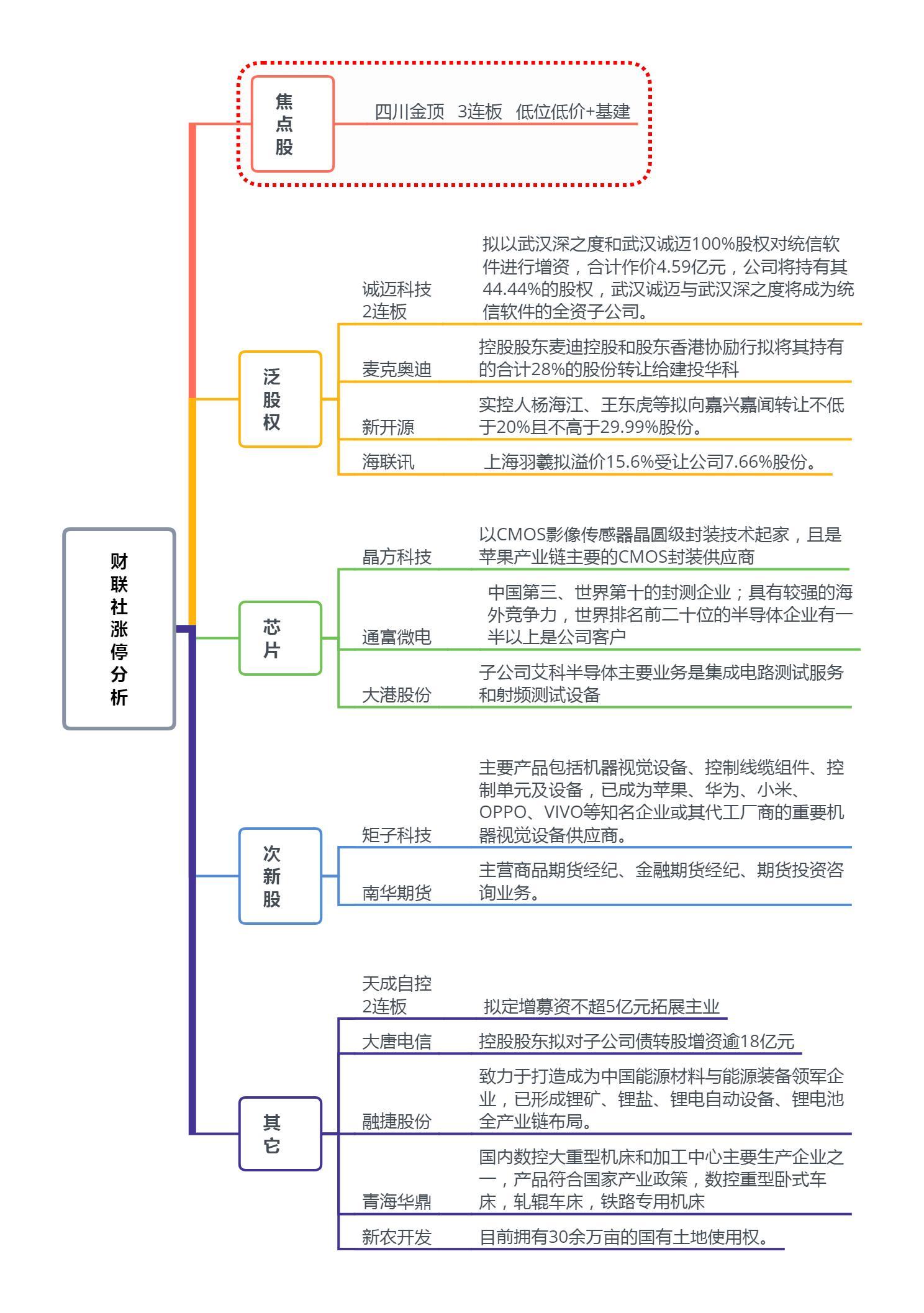 【财联社午报】资金回流芯片股 指数僵局待解