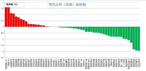 昨日期货市场大多数品种下跌。涨幅较大的是乙二醇(1.71%),PVC(1.67%),沪铅(1.11%),热卷(1.07%),玻璃(0.84%);跌幅较大的是沥青(1.96%),沪镍(1.93%),锰硅(1.83%),甲醇(1.3%),不锈钢(1.09%)。