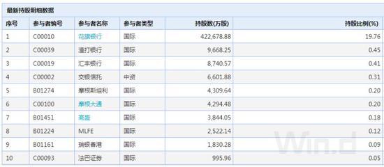 市值�砜矗�截至11月28日收�P,阿里巴巴�市值�_到4.36�f�|港元,�^�v�3.23�|港元的市值高出逾1�f�|港元。