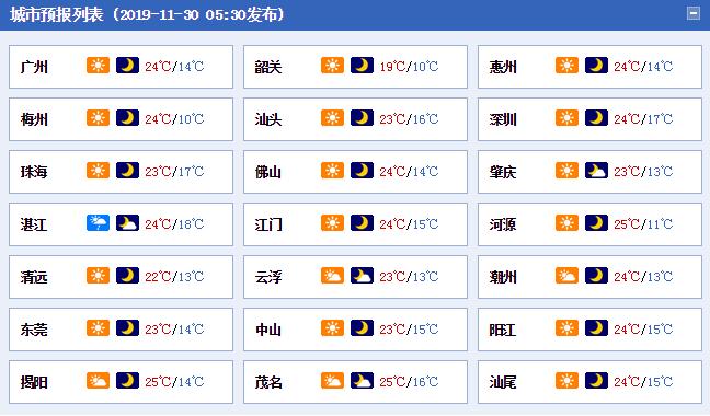 新冷空气周日夜间抵达广东 沿海风力6到8级气温再降