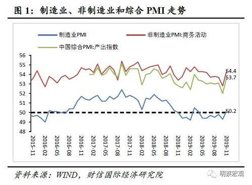 """财信研究评11月PMI数据:预计经济短期企稳,但难改中长期""""软底""""走势"""
