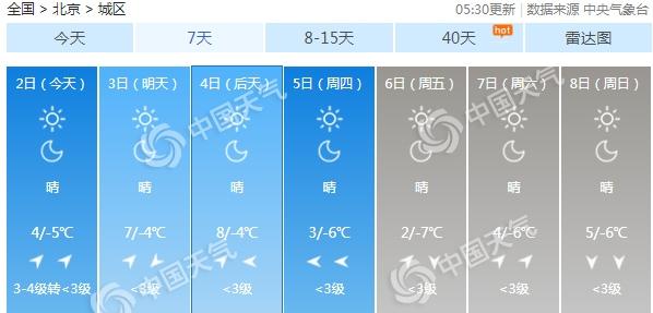 北京未来三天以晴为主气温升 周四冷空气又将带来降温