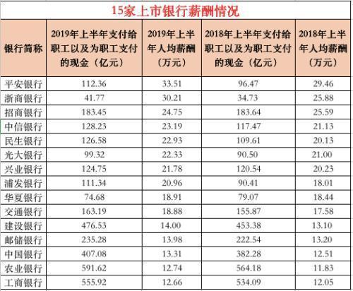 2019行业薪水排行榜_2019最真实的行业薪酬排名在这里