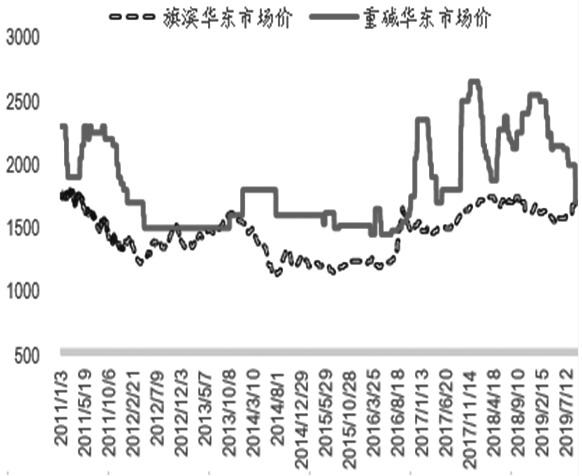 图为今年来华东市场玻璃与纯碱价格走势
