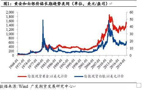 【深度】白银价格被低估了吗?