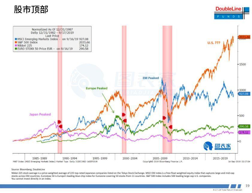 新债王:美股将在下一次经济低迷时崩盘