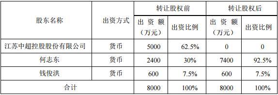 中超控股瘦身减负:7060万清仓甩卖两子公司股权,单季净利亏损7058万