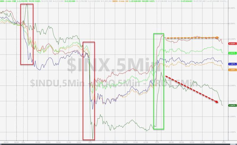 美股结束三连跌反弹收高,金融、医疗保健和科技股领涨