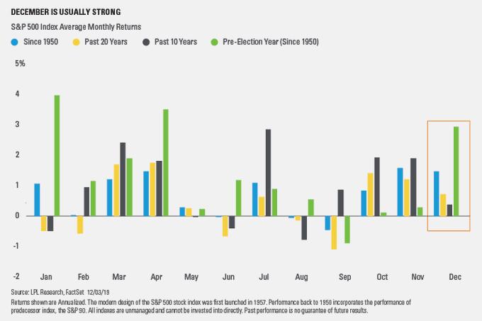 为何说美股不会轻易复制去年12月的暴跌?这条理由足矣!