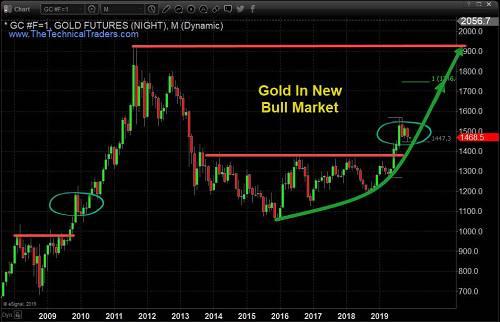 黄金是全球市场的避风港。它是一种价值储存手段,当全球市场风险过大时,金价会上涨。因此,全球市场对投资/各类资产的远期预期和估值升值的信心似乎正在减弱。如果金价继续走高,可以将其视为一个强有力的指标,表明全球市场估值水平的根基正在显著减弱。若美元回调走低,将支持黄金上扬。这还将有助于重新平衡全球贸易和经济问题。