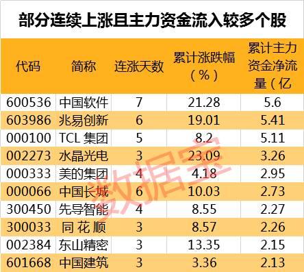 18股陽吞陰 寶鼎科技等資金大幅流入