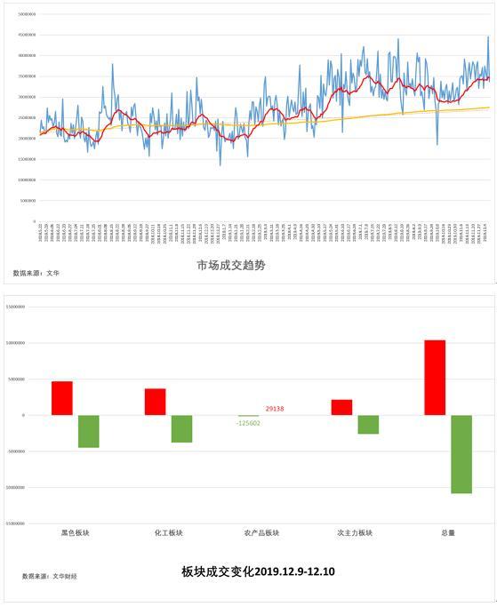 12月11日:《试错交易市场观察》