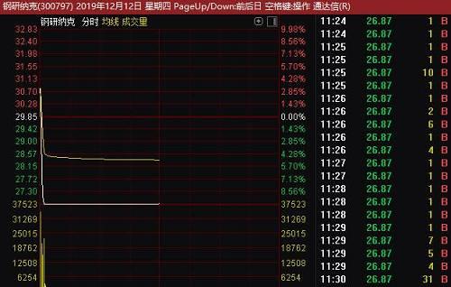 炒作风险越来越大!连续涨停次新股突然直线跌停,开板即是天地板