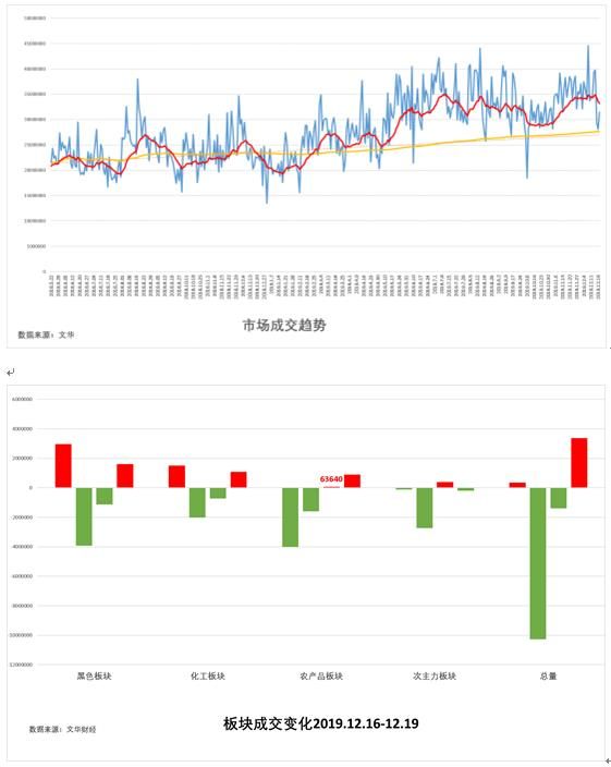 12月20日:《试错交易期货市场观察》