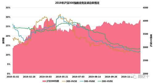 图2.2:30日历史波动率月度箱线图